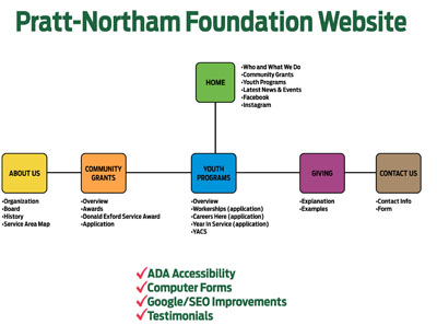PRATT NORTHERN FOUNDATION FLOWCHART 2019